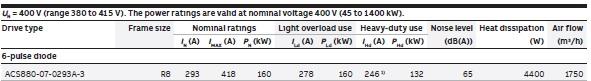 Caracteristiques-ACS880-07-0293A-3
