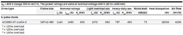 Caracteristiques-acs880-07-1140a-3-630kW