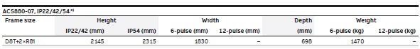 DIMENSIONS ACS880-07-1140A-3 630kW